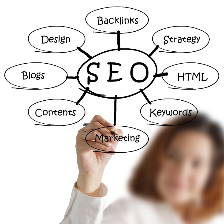 Some Advice About Using Search Engine Optimization