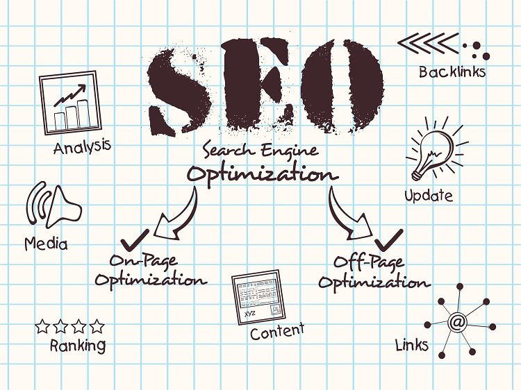 Do You Understand How to Make Search Engine Optimization Work For You?