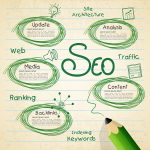 Search Engine Optimization Explained; Everything You Need To Know